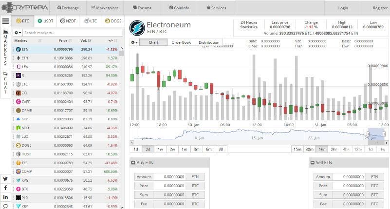 Обзор биржи криптовалют Cryptopia