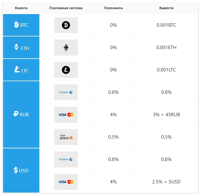 Обзор биржи криптовалют Bitexbook