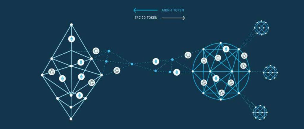 Обзор криптовалюты Aion: история, команда, особенности, прогноз от экспертов